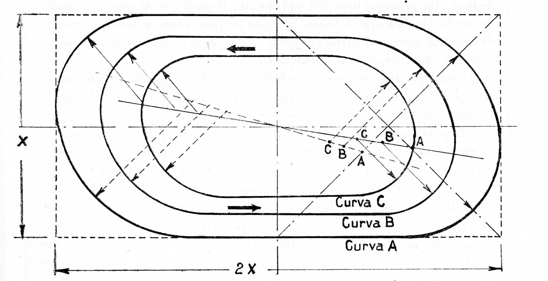 Tracciato di curvatura per piste di pattinaggio rettangolari